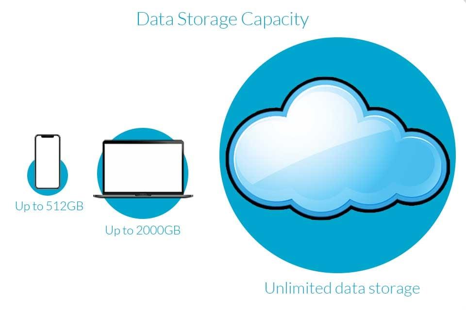 cloud-storage-sizes
